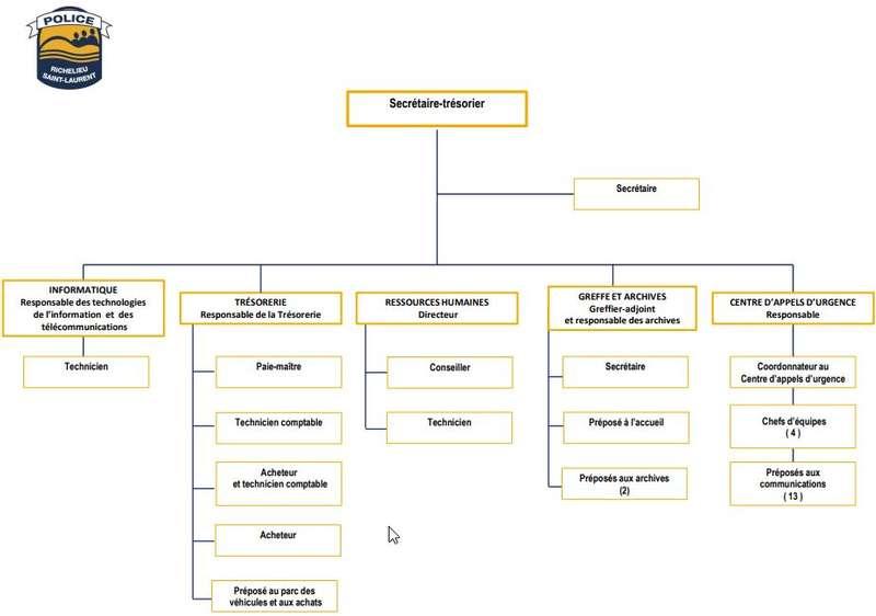 organigramme administratif